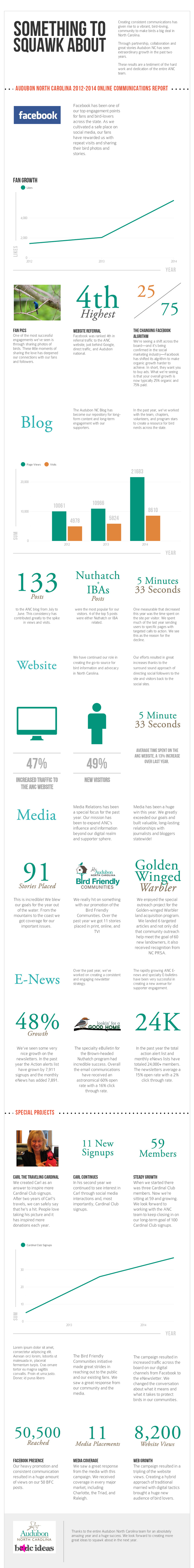 ANC 2012-2014 Infographic
