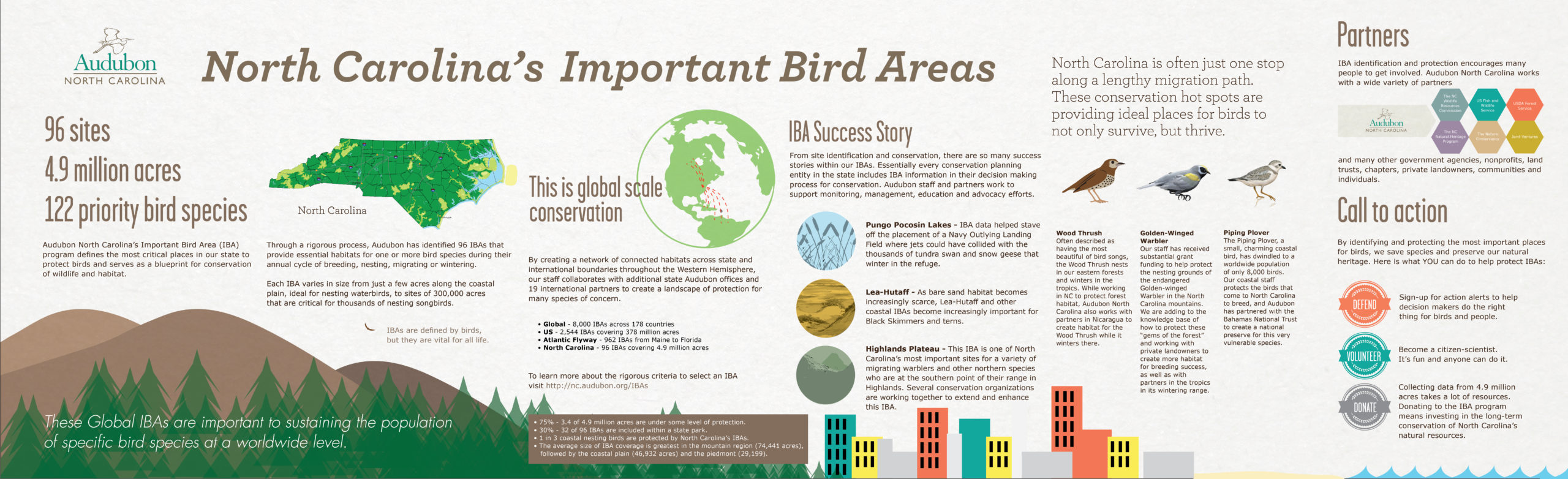 Audubon NC Important Bird Areas Infographic scaled - Infographics