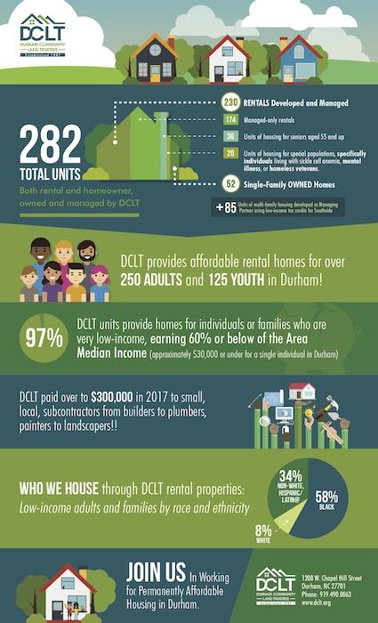 DCLT-infographic_d05 copy thumb